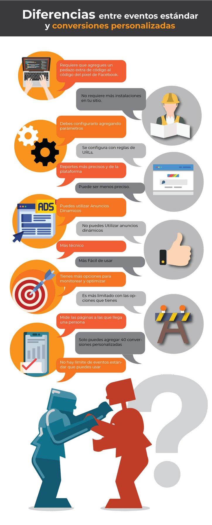 Infografia- estandar events y conversiones personalizadas