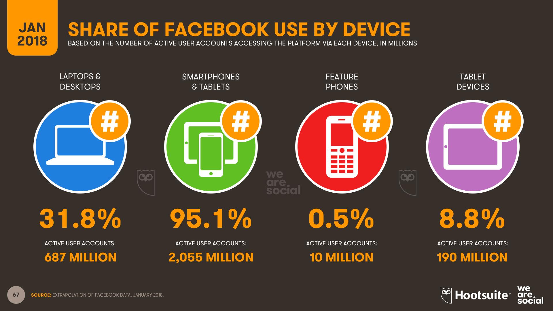 Usuarios-de-Facebook-por-dispositivo