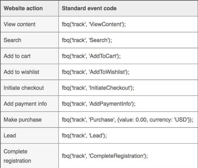 codigos de eventos estandares