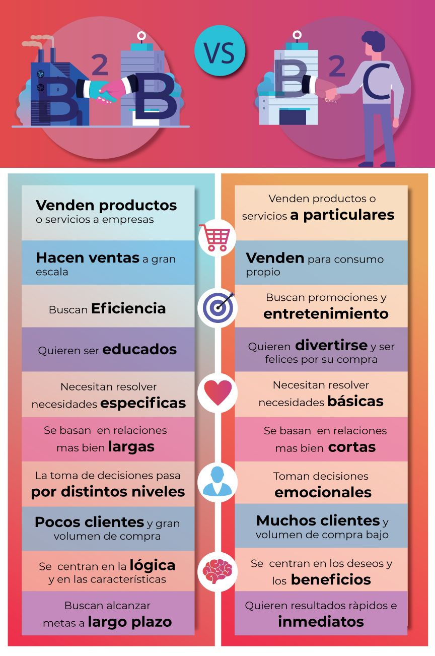 marketing digital B2B-INFOGRAFIA