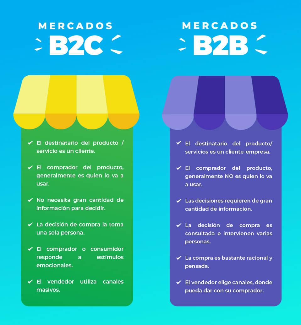 mercados-b2b-b2c