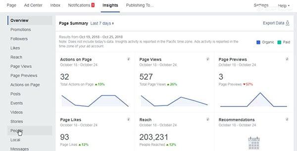 Revisa las metricas de facebook