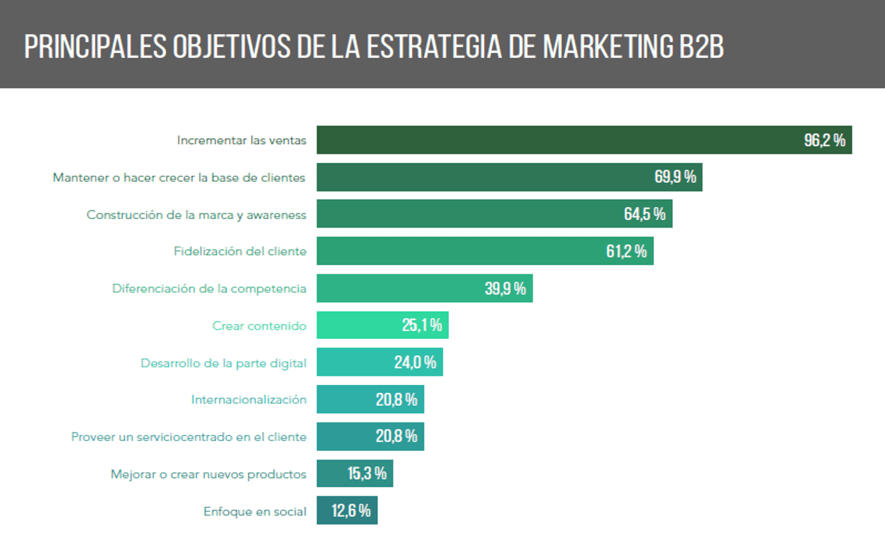 objetivos-principales-marketing-online-b2b-1