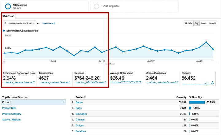 google-analytics-ecommerce