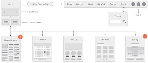 estructura-de-website