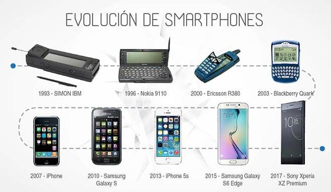 evolucion-del-mundo-virtual