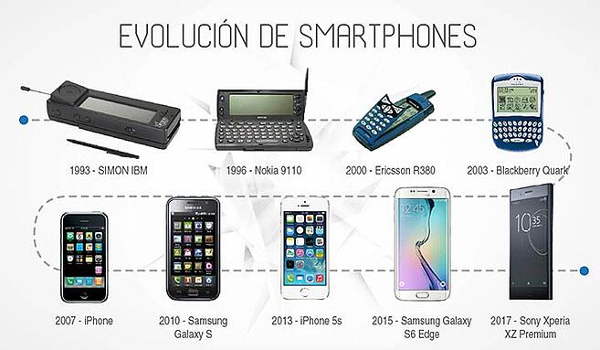 evolucion-del-mundo-virtual